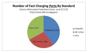 DCFC Stanard-ports